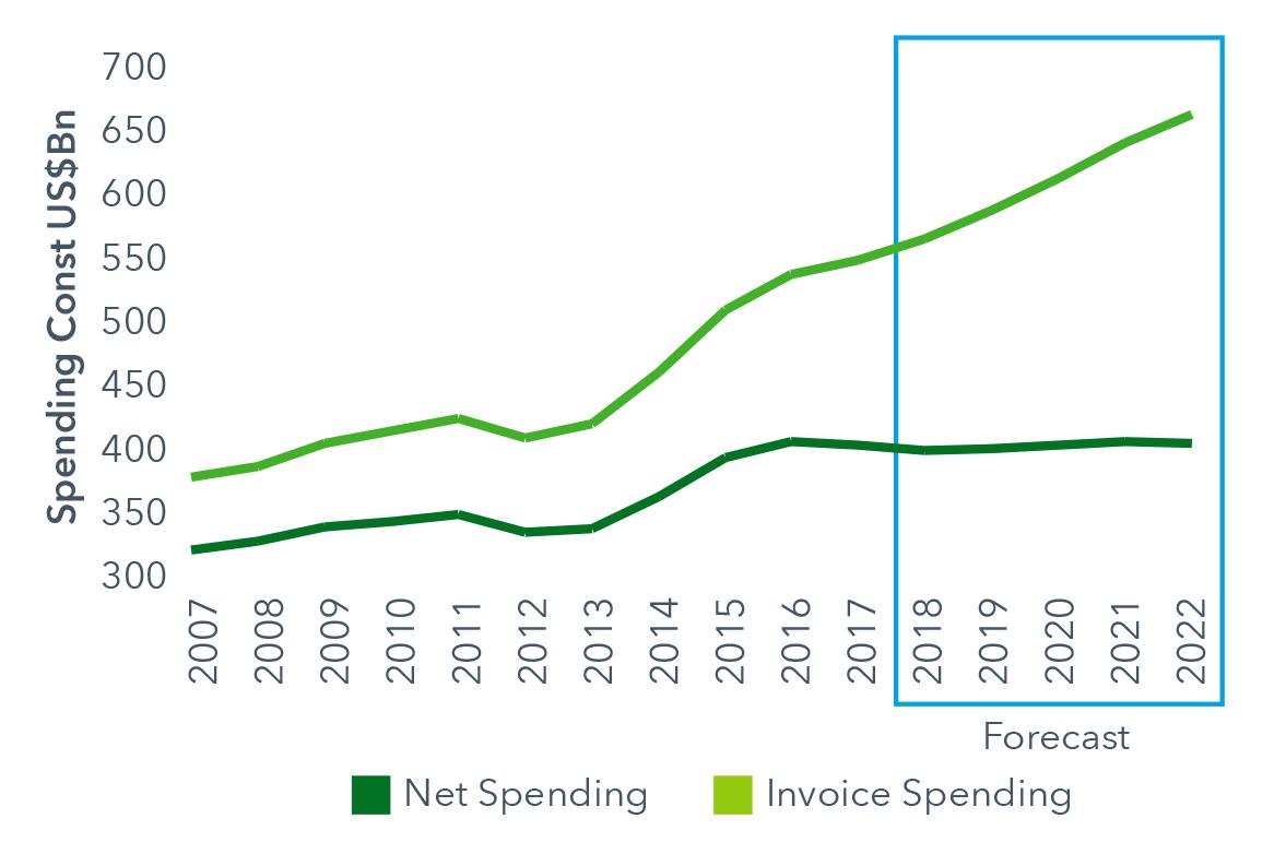 IQVIA-Developed-Markets-2007-2022