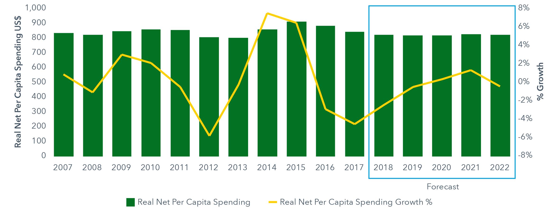 IQVIA-Global-Medicine-Spending-Growth-2007-2022