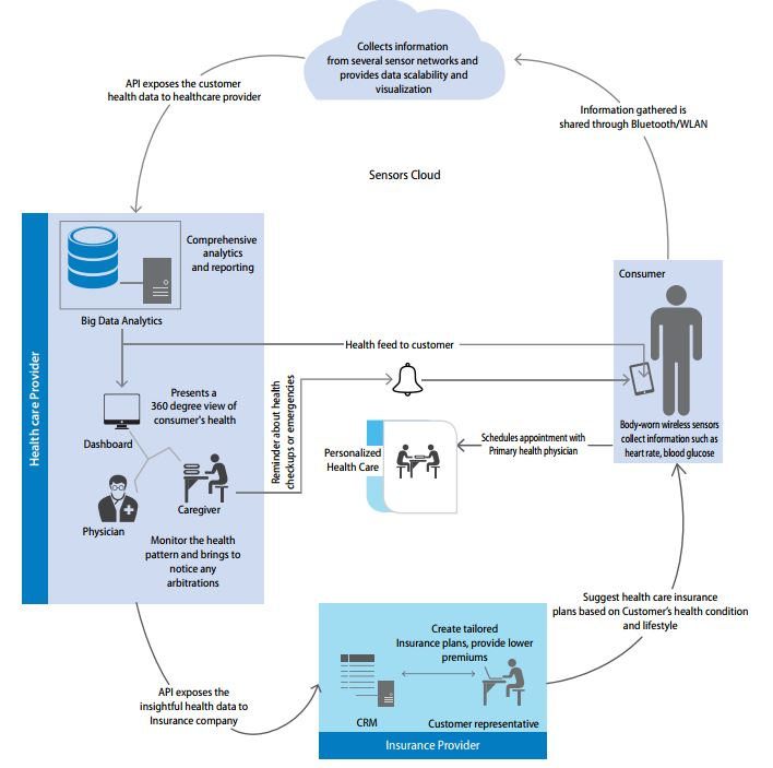 Intersection of wearables big data and healthcare providers.jpg