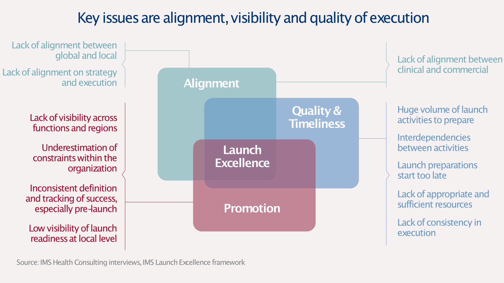Launch Excellence Issues