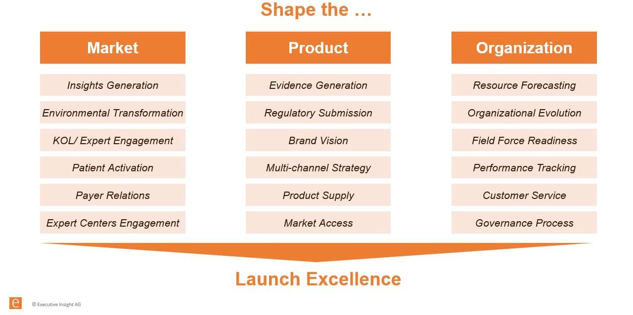 Launch Excellence Framework