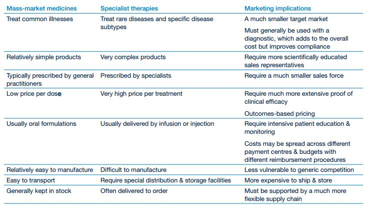 Sales and marketing of specialty drugs and mass-market medicines-1.jpg