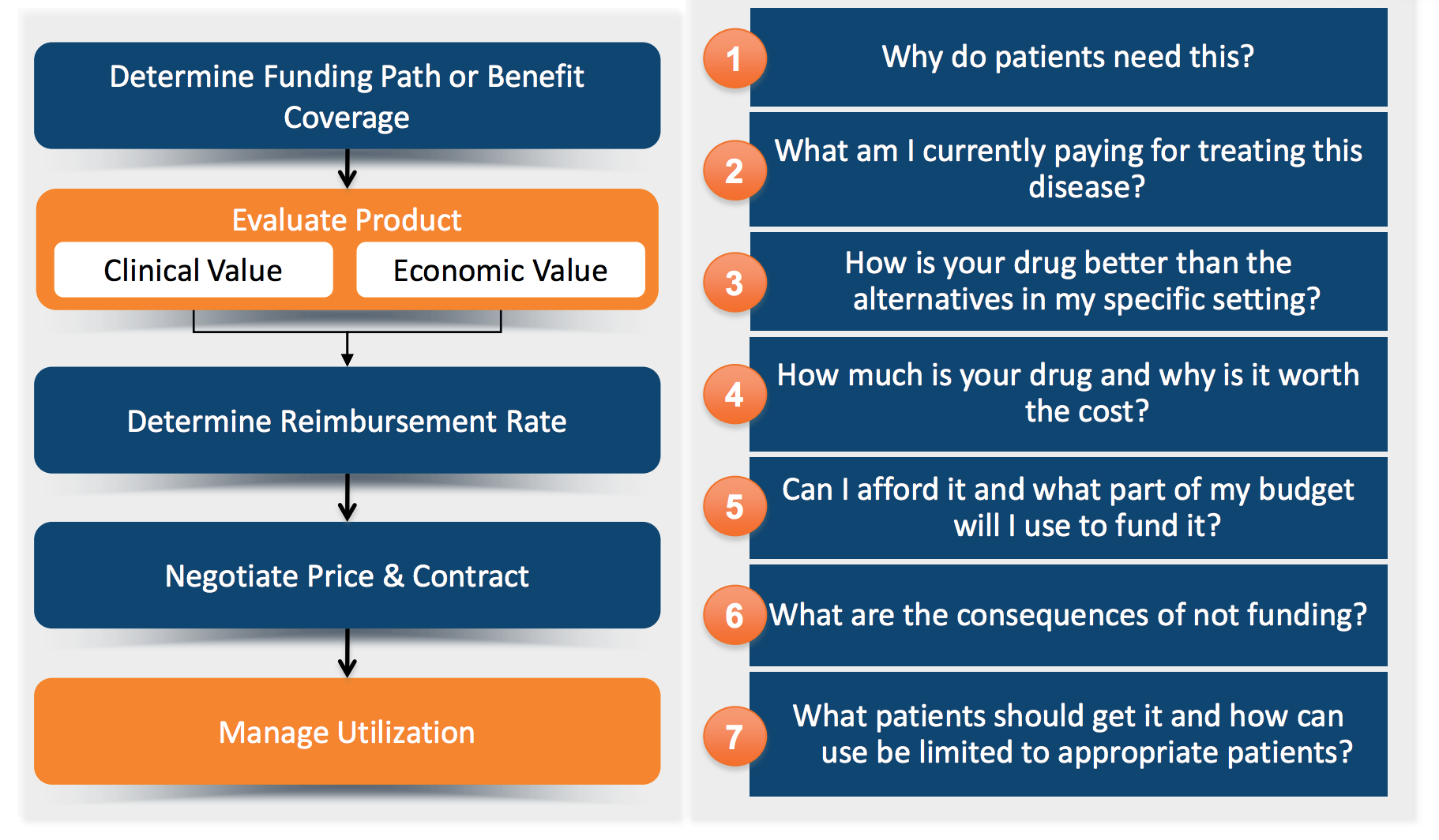 Market Access Flow and Key Questions for Pharmaceutical Companies