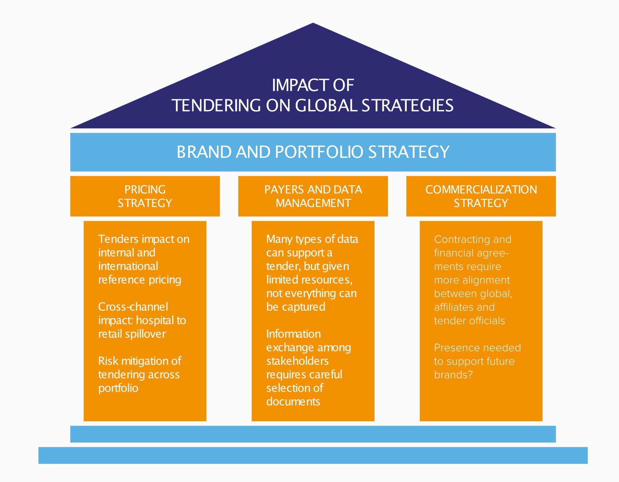Tendering has global ramifications-1