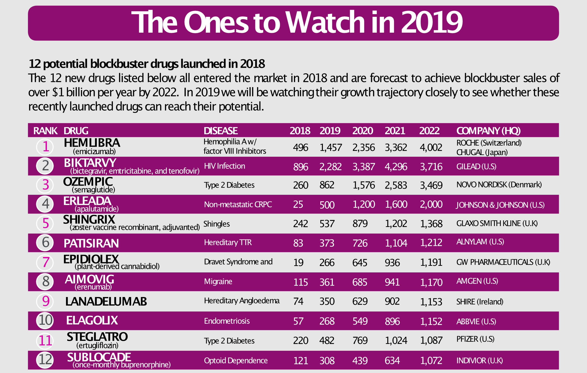 The Ones To Watch Table