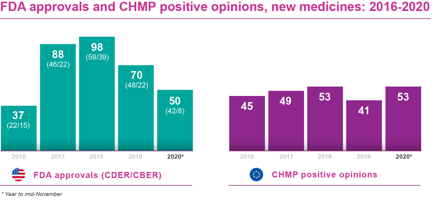 Chart showing FDA approvals and CHMP positive opinions 2016 to 2020.